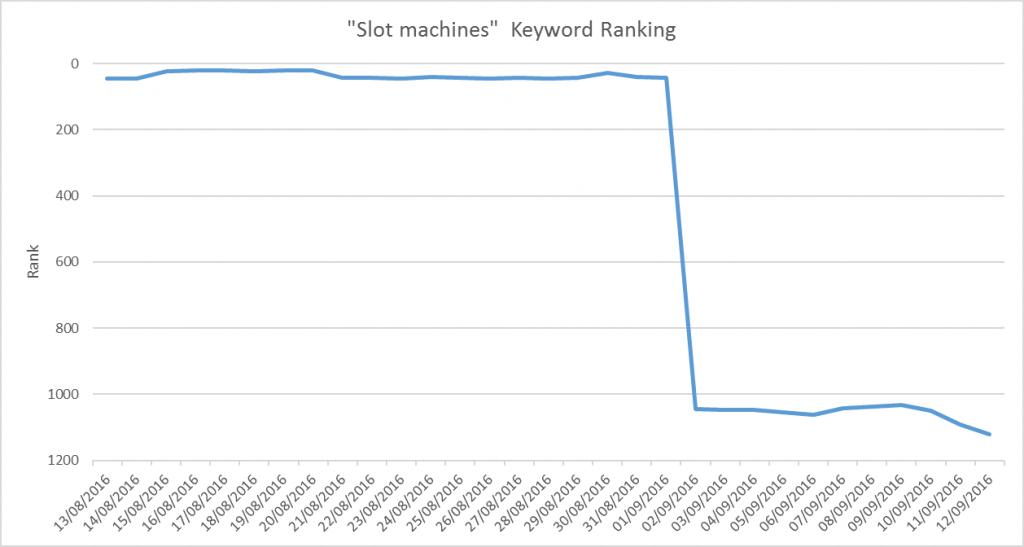 slot machines keyword ranking drop