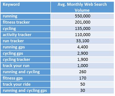 strava keyword search volume