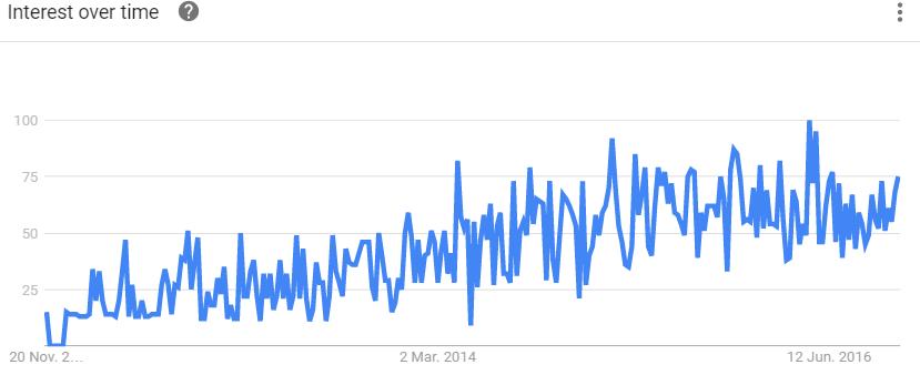 aso-google-trends