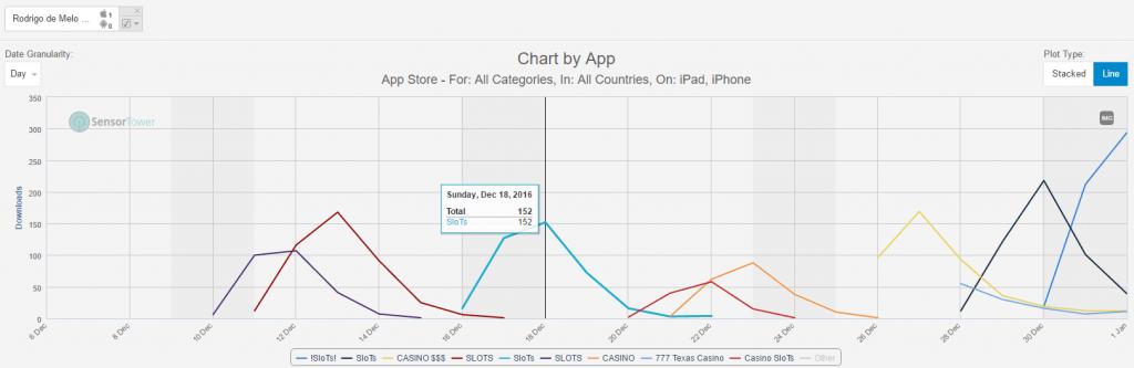 Estimated Daily Installs by App for a Sample Spammy Developer (Credit: Sensor Tower)