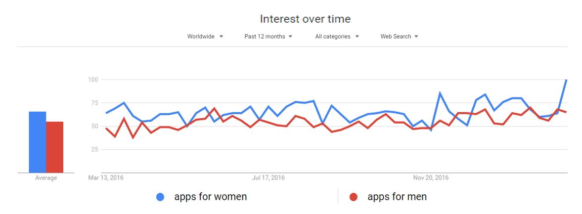 google trends - apps-women-men