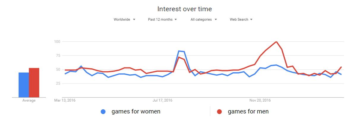google trends - games-women-men
