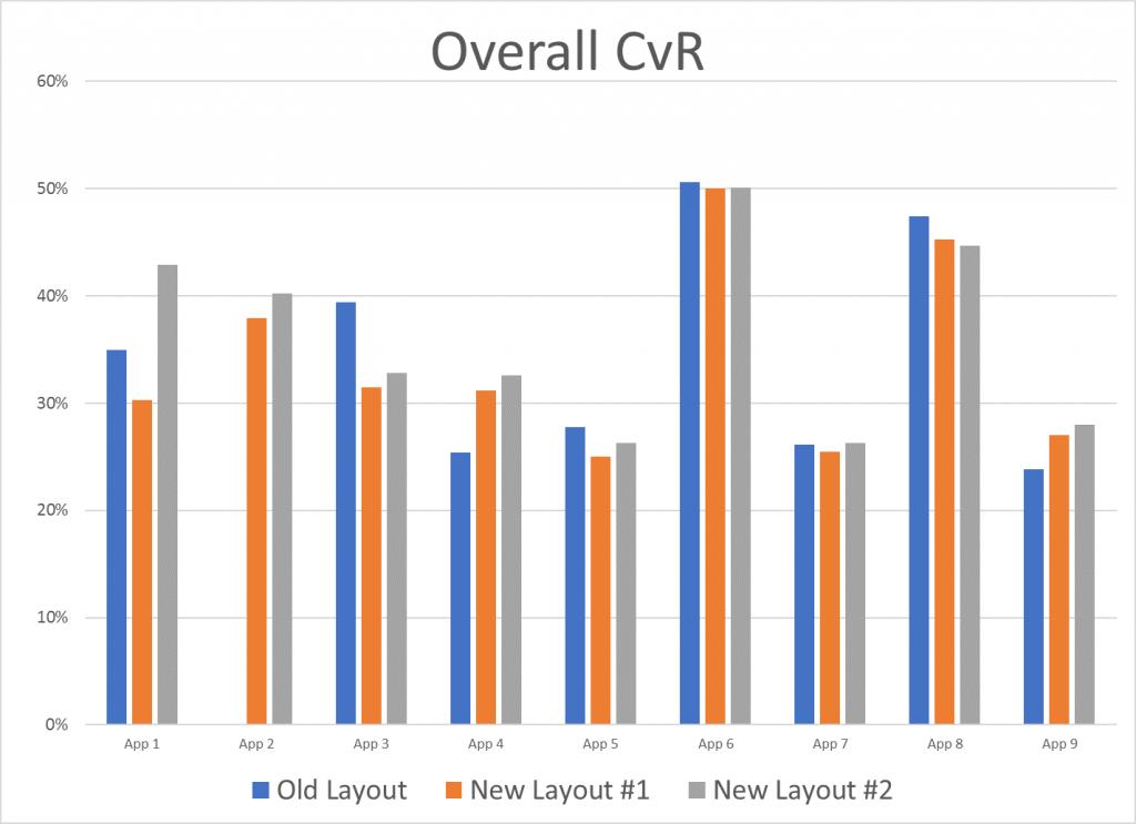 Overall CvR chart