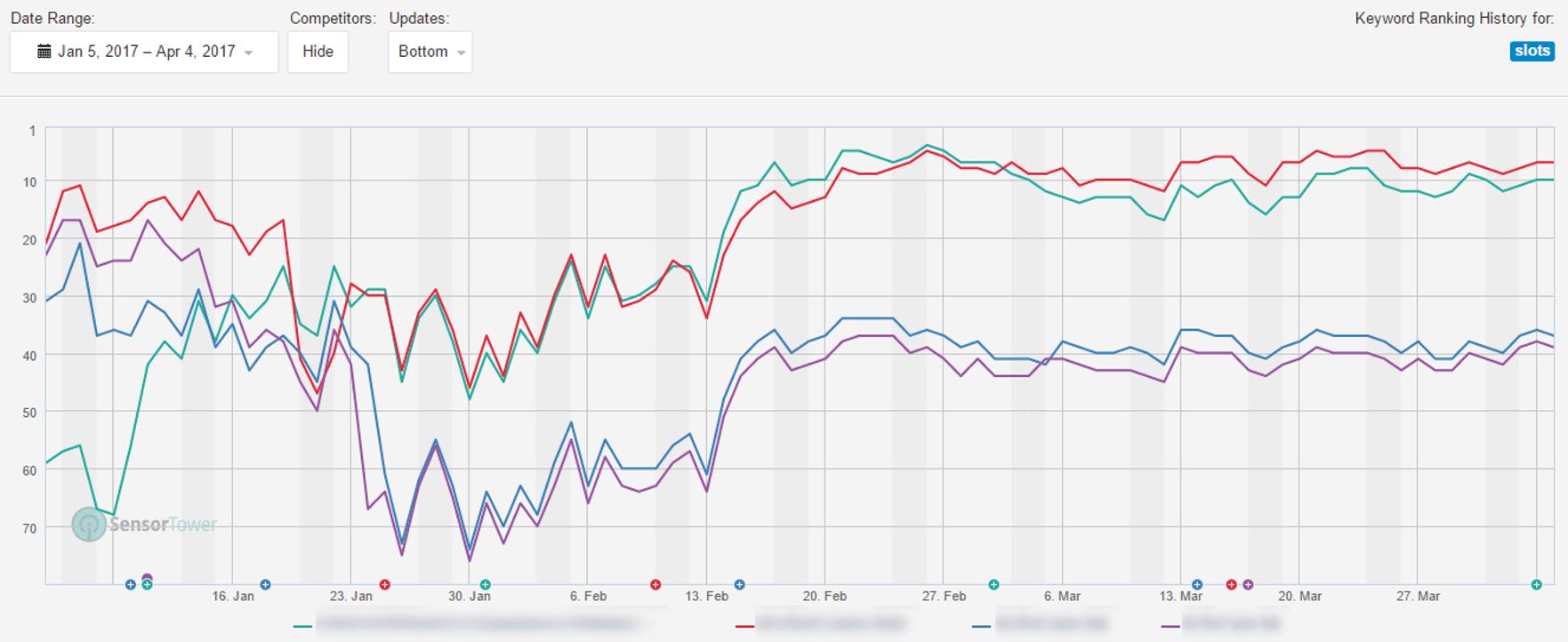 slots publisher keyword ranking 1