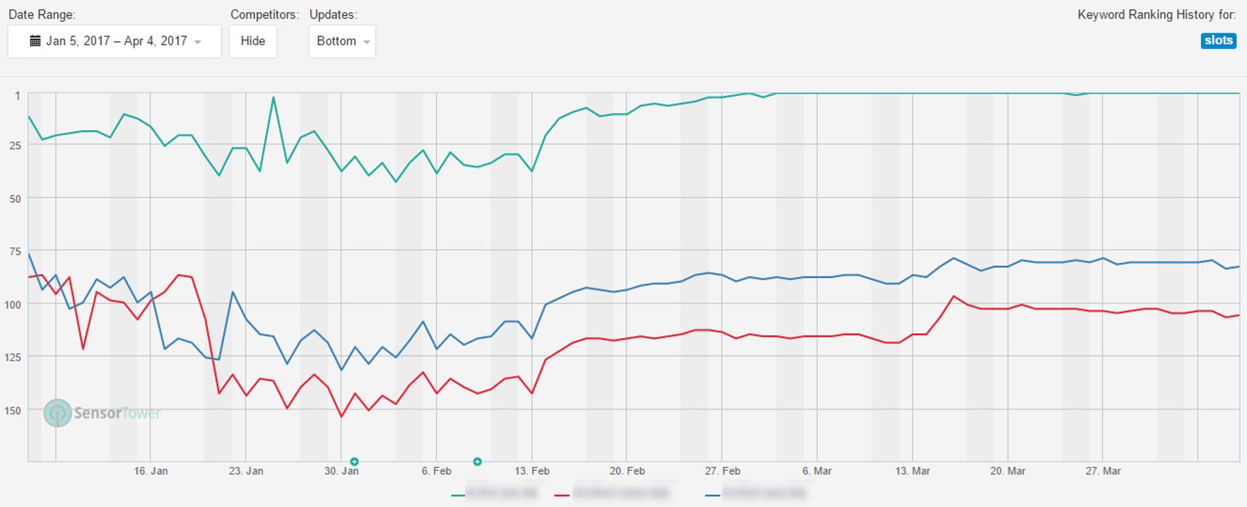 slots publisher keyword ranking 3