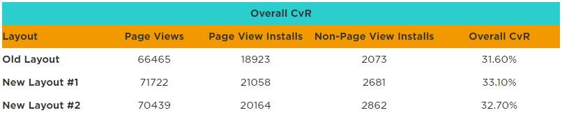 table - overall cvr