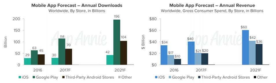 app stores market share