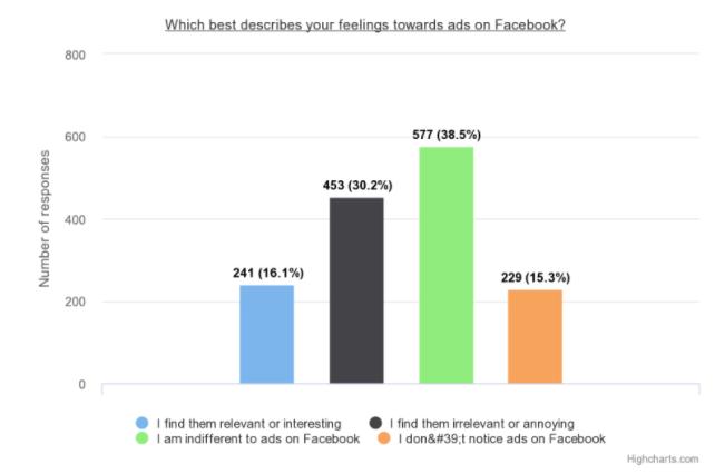 Facebook ads - feelings