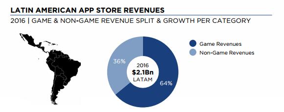Latin America App Store Revenues