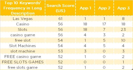 Targeting keywords - competitive intelligence