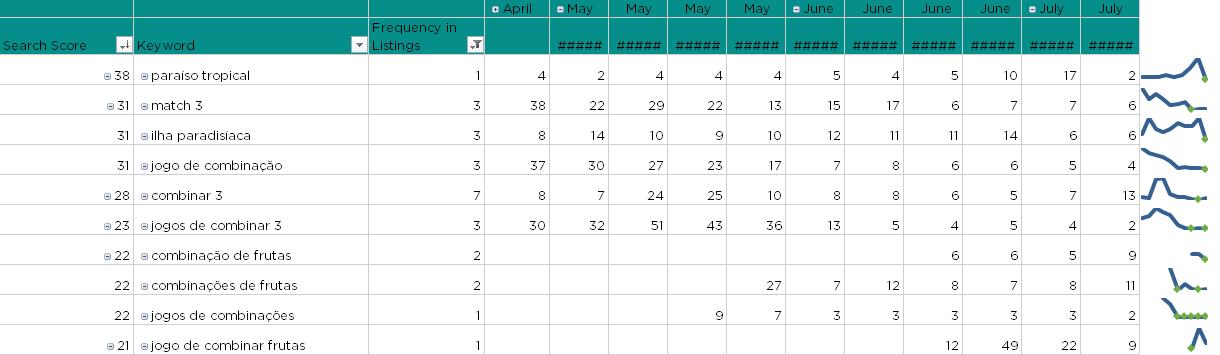 Tropicats Brazil Keyword Rankings