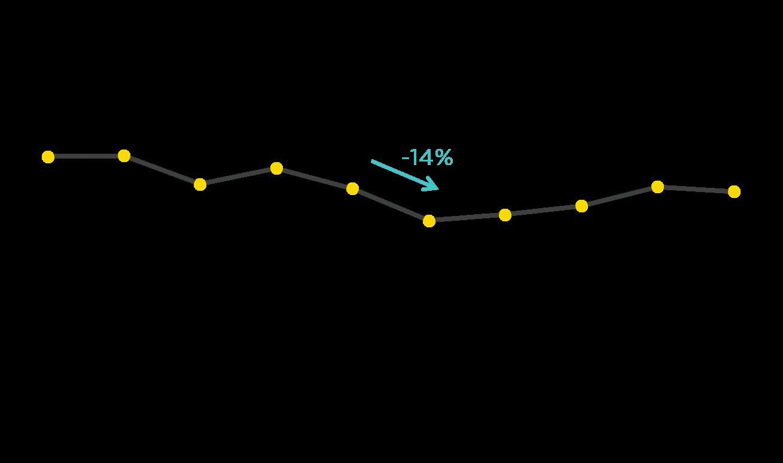 COVID-19 FTD CPA trend