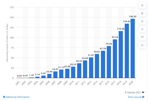Google's advertising revenue