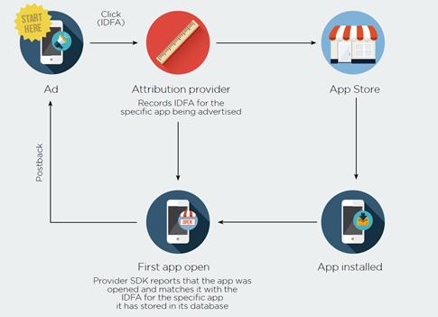 How IDFA Works