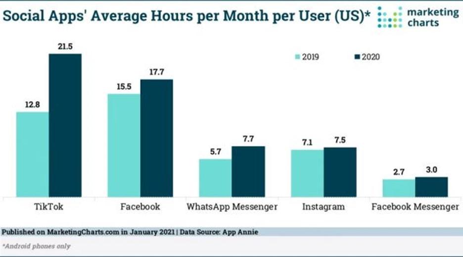 social apps average hours per month per user